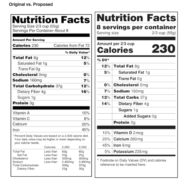 FDA Food Label Recommendations